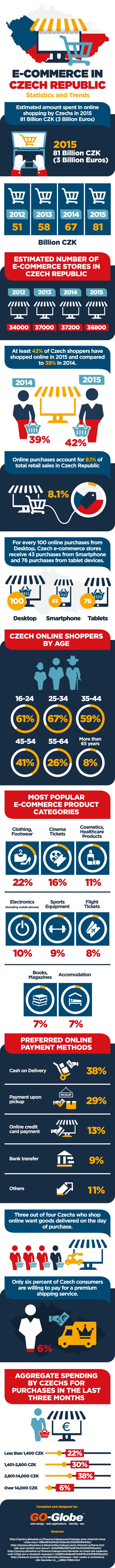 E-komerce v České republice - Statistiky a trendy